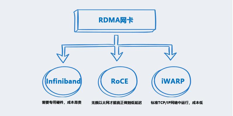 RDMA网卡在实际环境中的应用